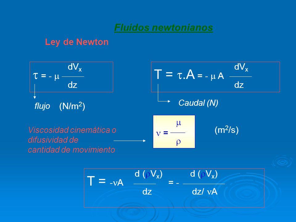 dV x = - dz Ley de Newton flujo dV x T =.A = - A dz Caudal (N) (N/m 2 ) Viscosidad cinemática o difusividad de cantidad de movimiento = (m 2 /s) d ( V x ) d ( V x ) T = - A = - dz dz/ A Fluidos newtonianos