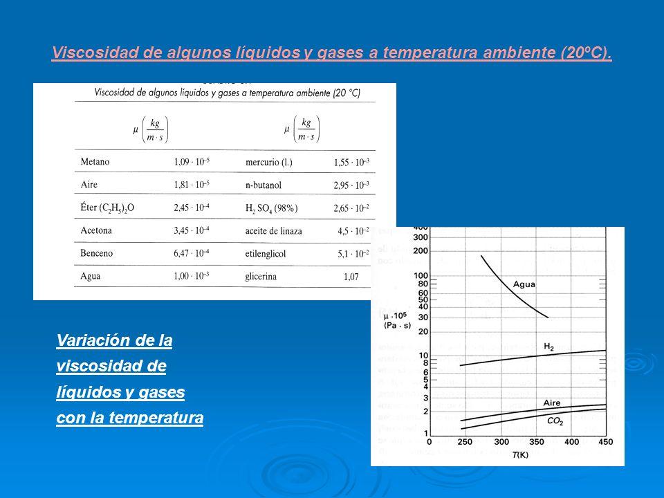 Viscosidad de algunos líquidos y gases a temperatura ambiente (20ºC). Variación de la viscosidad de líquidos y gases con la temperatura