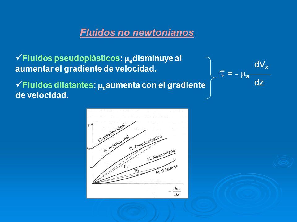Fluidos pseudoplásticos: a disminuye al aumentar el gradiente de velocidad. Fluidos dilatantes: a aumenta con el gradiente de velocidad. Fluidos no ne