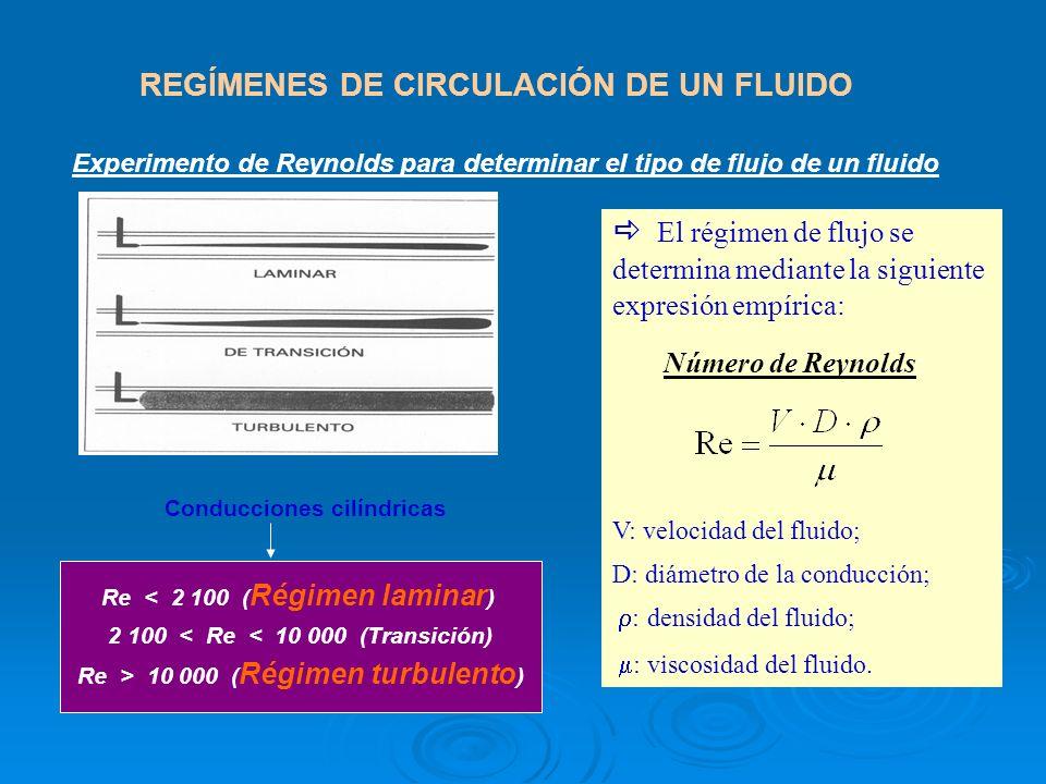 REGÍMENES DE CIRCULACIÓN DE UN FLUIDO Experimento de Reynolds para determinar el tipo de flujo de un fluido El régimen de flujo se determina mediante la siguiente expresión empírica: Número de Reynolds: V: velocidad del fluido; D: diámetro de la conducción; : densidad del fluido; : viscosidad del fluido.