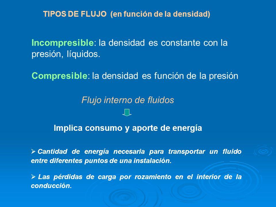 TIPOS DE FLUJO (en función de la densidad) Incompresible: la densidad es constante con la presión, líquidos. Compresible: la densidad es función de la