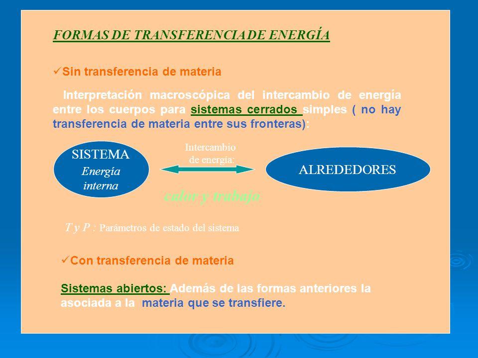 FORMAS DE TRANSFERENCIA DE ENERGÍA Sin transferencia de materia Interpretación macroscópica del intercambio de energía entre los cuerpos para sistemas cerrados simples ( no hay transferencia de materia entre sus fronteras): T y P : Parámetros de estado del sistema SISTEMA Energía interna ALREDEDORES Intercambio de energía: calor y trabajo Sistemas abiertos: Además de las formas anteriores la asociada a la materia que se transfiere.