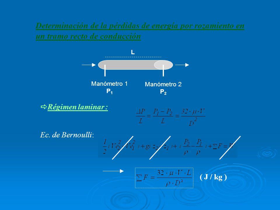 Determinación de la pérdidas de energía por rozamiento en un tramo recto de conducción Régimen laminar : Ec. de Bernoulli: ( J / kg ) Manómetro 1 P 1