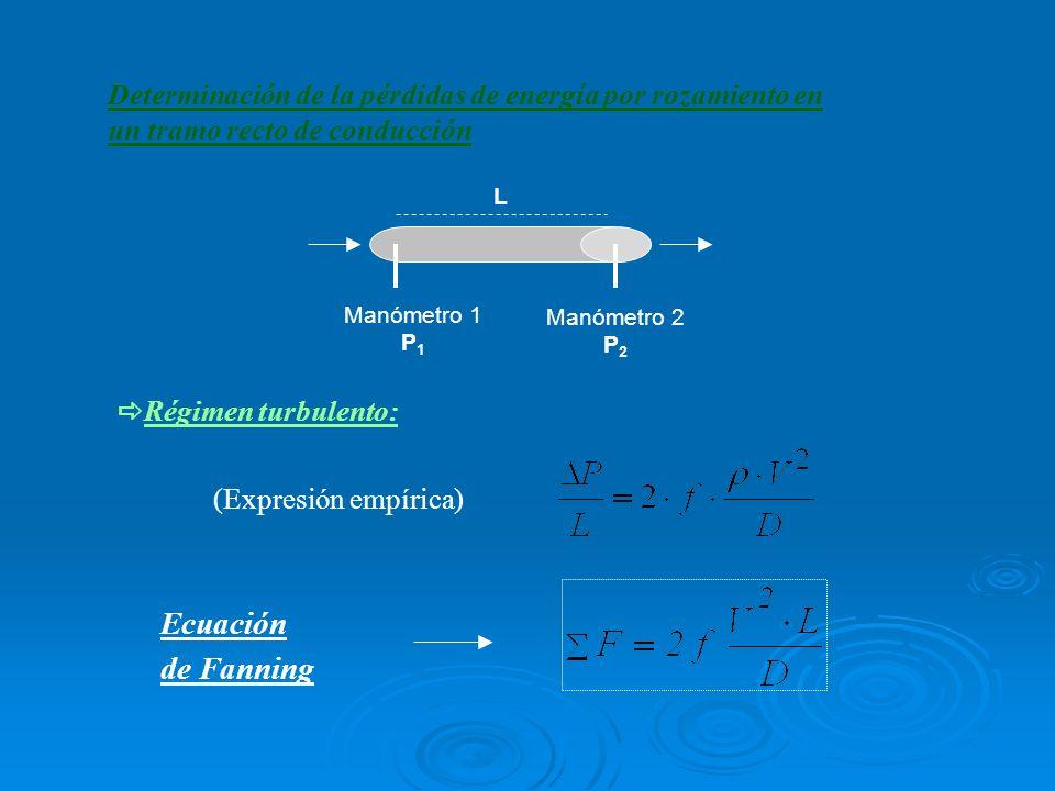 Manómetro 1 P 1 Manómetro 2 P 2 L Determinación de la pérdidas de energía por rozamiento en un tramo recto de conducción Régimen turbulento: Ecuación