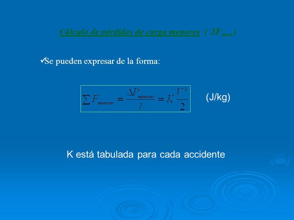 Cálculo de pérdidas de carga menores ( F men ) Se pueden expresar de la forma: (J/kg) K está tabulada para cada accidente