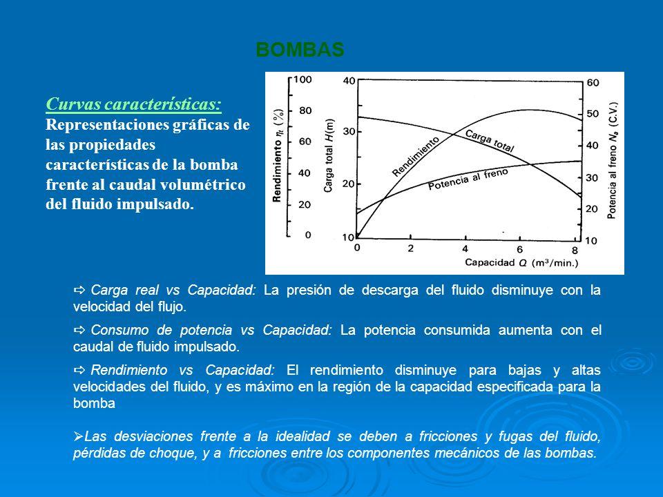 Curvas características: Representaciones gráficas de las propiedades características de la bomba frente al caudal volumétrico del fluido impulsado. BO