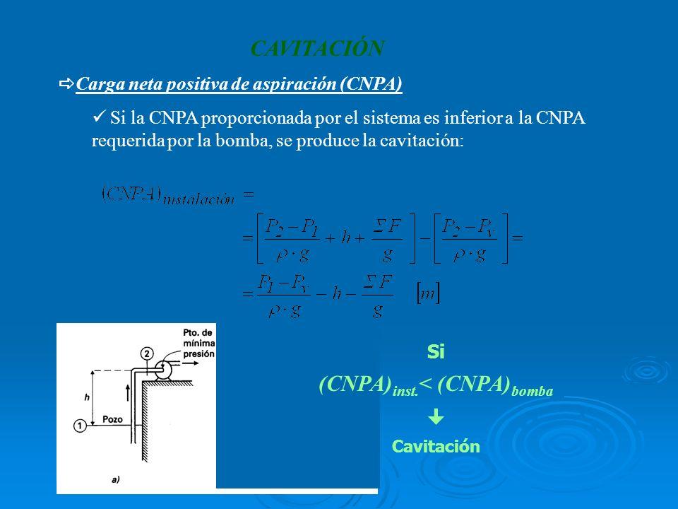CAVITACIÓN Carga neta positiva de aspiración (CNPA) Si la CNPA proporcionada por el sistema es inferior a la CNPA requerida por la bomba, se produce la cavitación: Si (CNPA) inst.