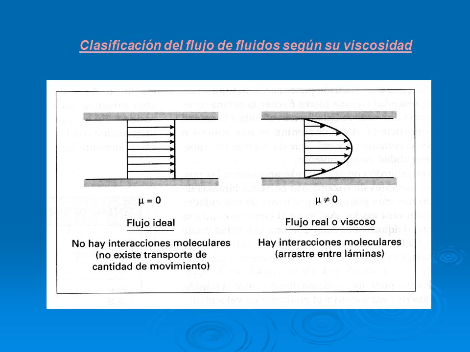 Se define como tensión rasante o esfuerzo cortante ( ) la fuerza necesaria por unidad de superficie aplicada a un fluido en la dirección de su movimiento para obtener un perfil de velocidades.