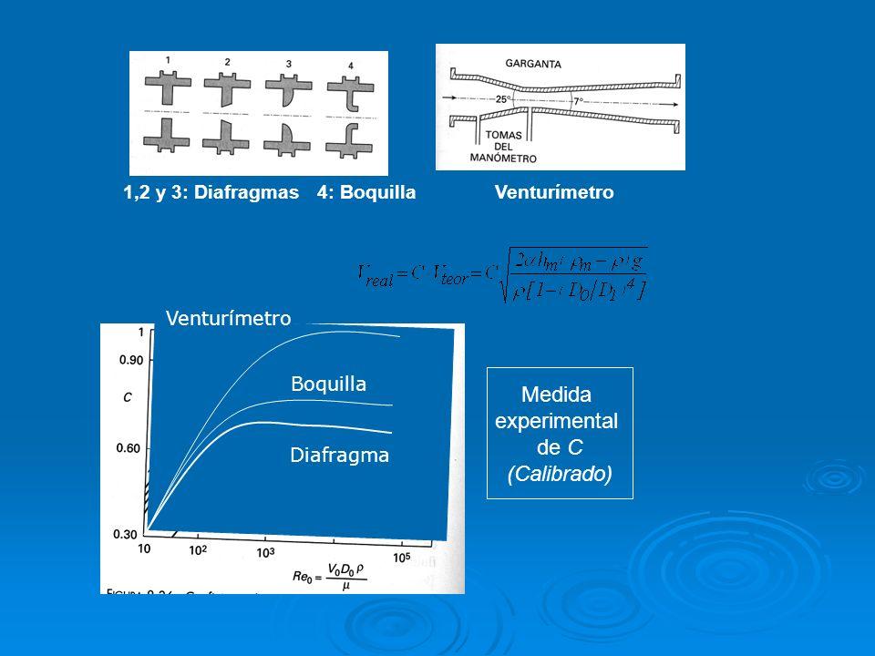 1,2 y 3: Diafragmas 4: Boquilla Venturímetro Medida experimental de C (Calibrado) Diafragma Boquilla Venturímetro