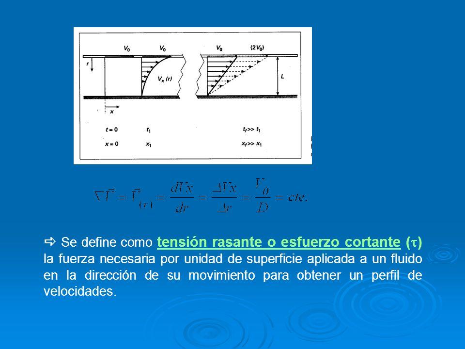 Se define como tensión rasante o esfuerzo cortante ( ) la fuerza necesaria por unidad de superficie aplicada a un fluido en la dirección de su movimie