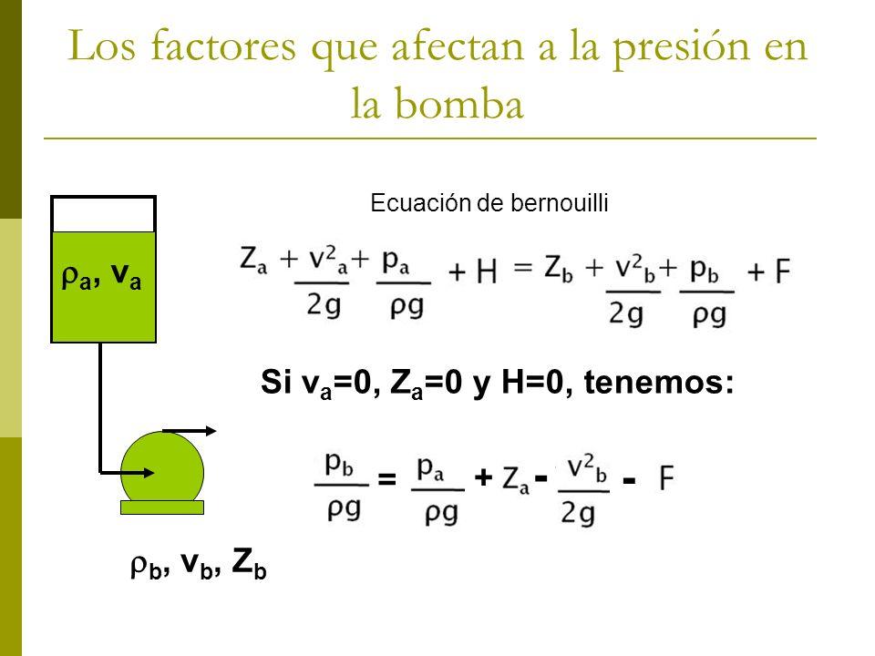 Los factores que afectan a la presión en la bomba b, v b, Z b a, v a Ecuación de bernouilli Si v a =0, Z a =0 y H=0, tenemos: = + - -