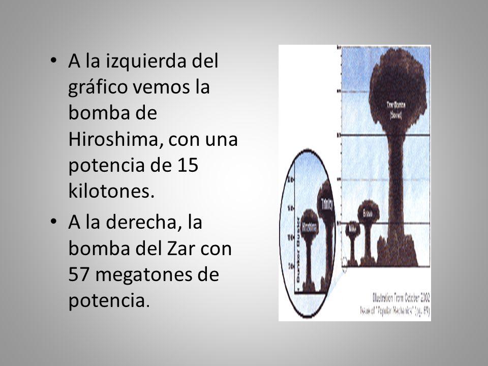 A la izquierda del gráfico vemos la bomba de Hiroshima, con una potencia de 15 kilotones. A la derecha, la bomba del Zar con 57 megatones de potencia.