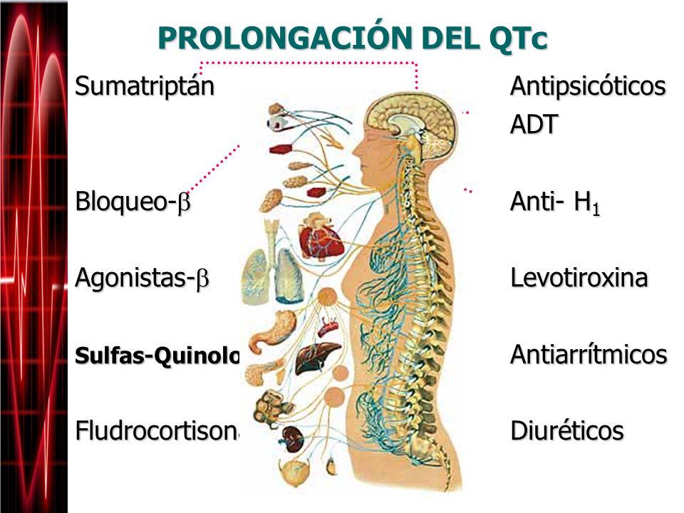 Sumatriptán Antipsicóticos ADT ADT Bloqueo- Anti- H 1 Agonistas- Levotiroxina Sulfas-Quinolonas Antiarrítmicos Fludrocortisona Diuréticos PROLONGACIÓN