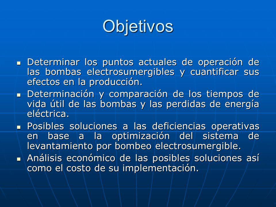 Objetivos Determinar los puntos actuales de operación de las bombas electrosumergibles y cuantificar sus efectos en la producción. Determinar los punt