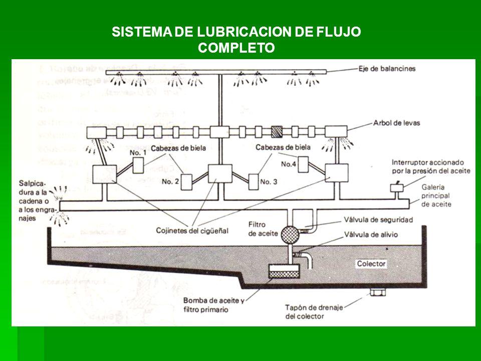 SISTEMA DE LUBRICACION DE FLUJO COMPLETO