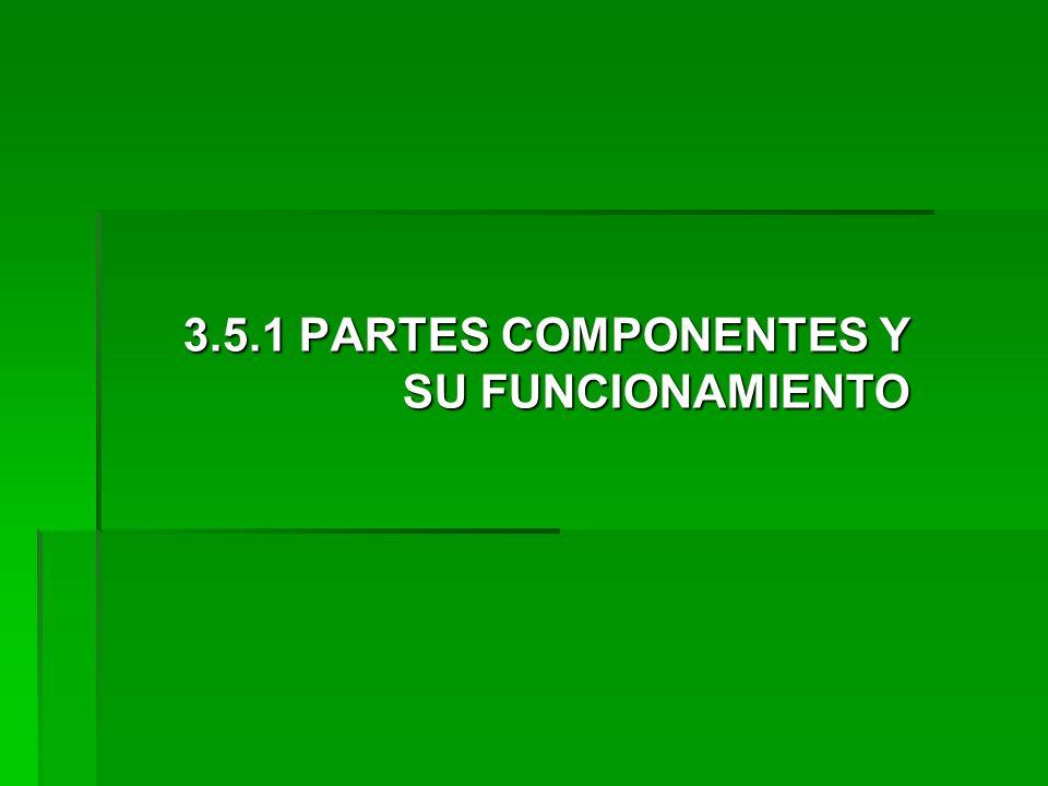 3.5.1 PARTES COMPONENTES Y SU FUNCIONAMIENTO