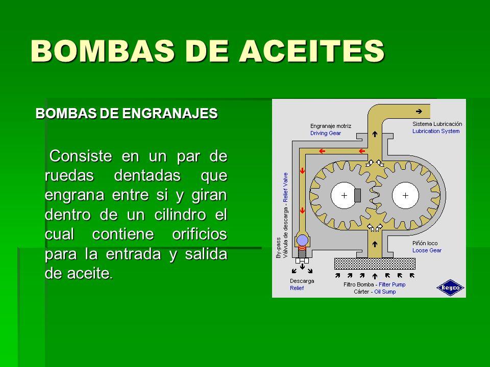 BOMBAS DE ACEITES BOMBAS DE ENGRANAJES Consiste en un par de ruedas dentadas que engrana entre si y giran dentro de un cilindro el cual contiene orificios para la entrada y salida de aceite.