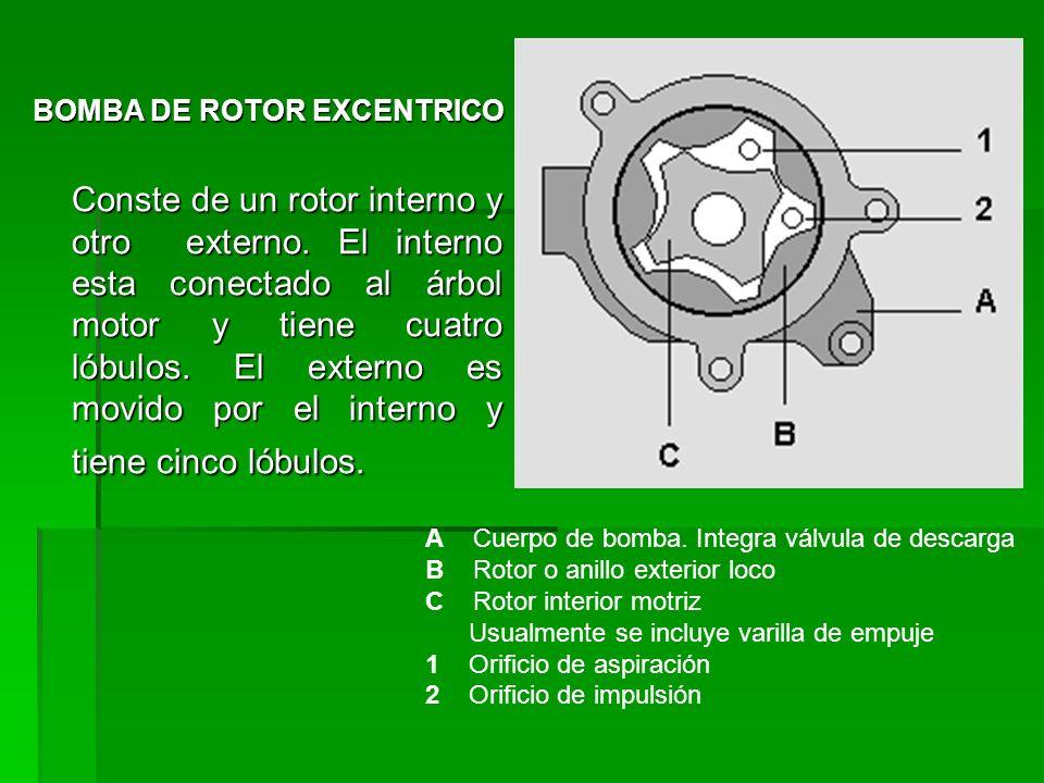 BOMBA DE ROTOR EXCENTRICO Conste de un rotor interno y otro externo.