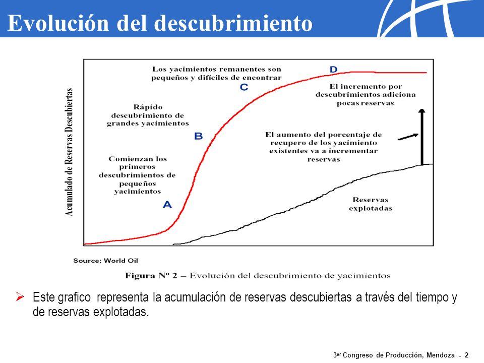 3 er Congreso de Producción, Mendoza - 2 Evolución del descubrimiento Este grafico representa la acumulación de reservas descubiertas a través del tie