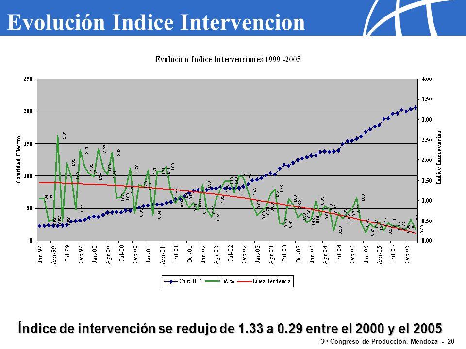 3 er Congreso de Producción, Mendoza - 20 Evolución Indice Intervencion Índice de intervención se redujo de 1.33 a 0.29 entre el 2000 y el 2005