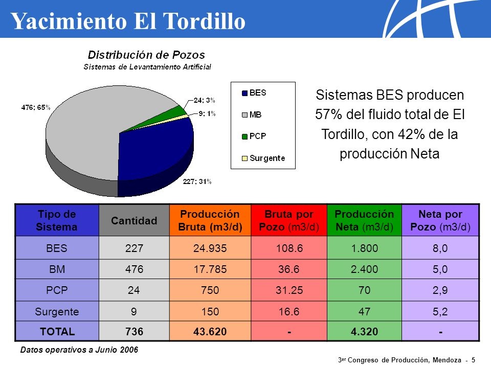 3 er Congreso de Producción, Mendoza - 6 Yacimiento El Tordillo Formación el Trebol Profundidad media del tope (E-4 ó Purple): 770 a 910 mbnm Espesor medio: 300m Porosidad Promedio: 30% (datos de perfiles) Petróleos degradados, altos volúmenes de agua, presencia de sólidos ( o API promedio 22) Formación Comodoro Rivadavia Profundidad media del tope (Cr-29 ó Red): 1.070 a 1.200 mbnm Espesor medio: 900m Porosidad Promedio: 21 - 24% Petróleos semidegradados + agua ( o API promedio 22) Formación Mina El Carmen Profundidad media del tope (Mc-99 ó Brown): 1.920 a 2.180 mbnm Espesor medio: >900m Porosidad Promedio: 15% Petróleos livianos + gas ( o API >22 <30) 5-1/2Casing TVD ~ 2,900m Principales Unidades del Yacimiento