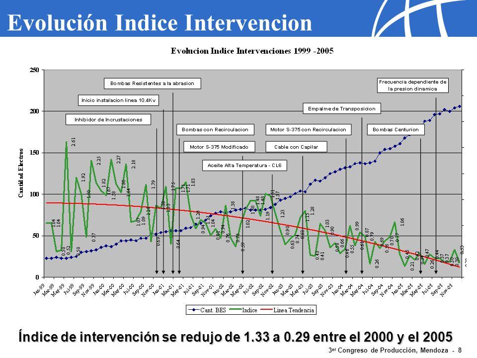 3 er Congreso de Producción, Mendoza - 19 Conclusion Los resultados de la aplicación de nueva tecnología en el yacimiento El Tordillo demuestran la aplicación exitosa de los sistemas de Bombeo Electrosumergibles (BES) en un campo maduro con condiciones muy severas.