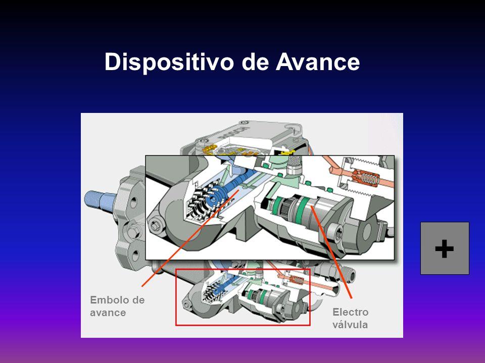 Dispositivo de Avance Electro válvula Embolo de avance +