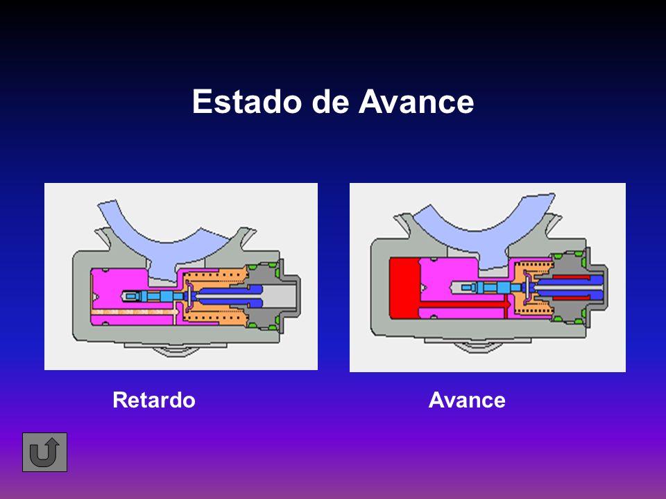 Estado de Avance RetardoAvance