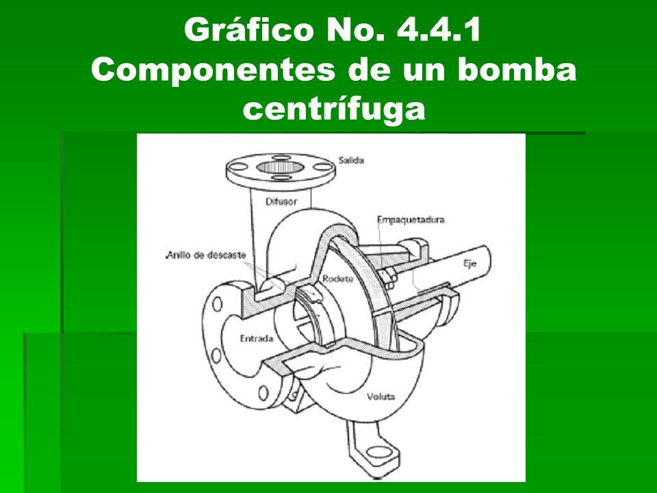 Gráfico No. 4.4.1 Componentes de un bomba centrífuga