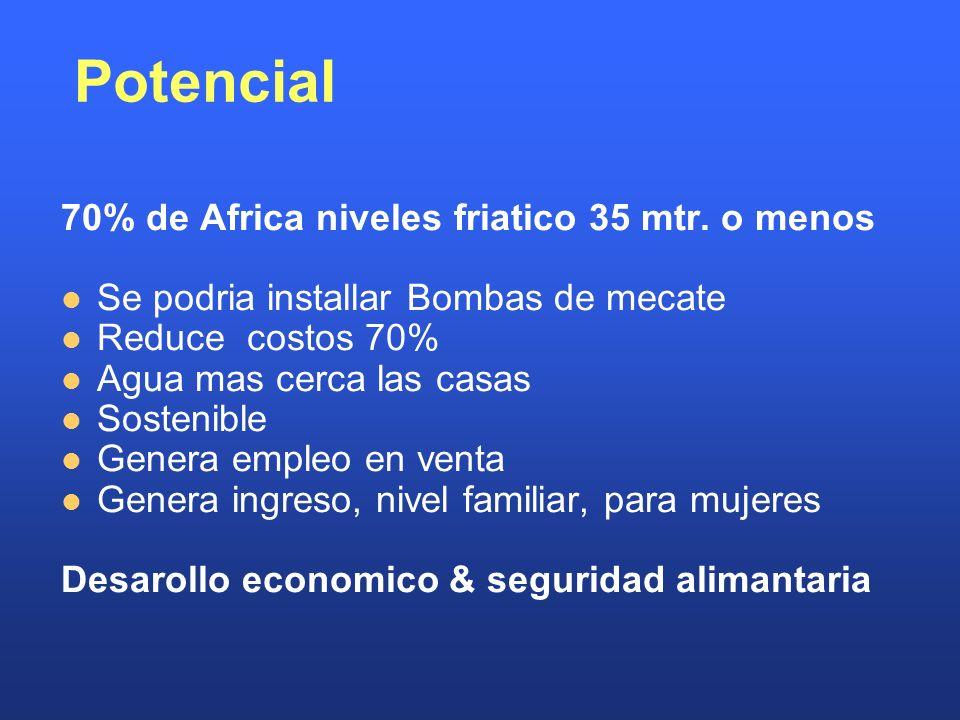 Potencial 70% de Africa niveles friatico 35 mtr.
