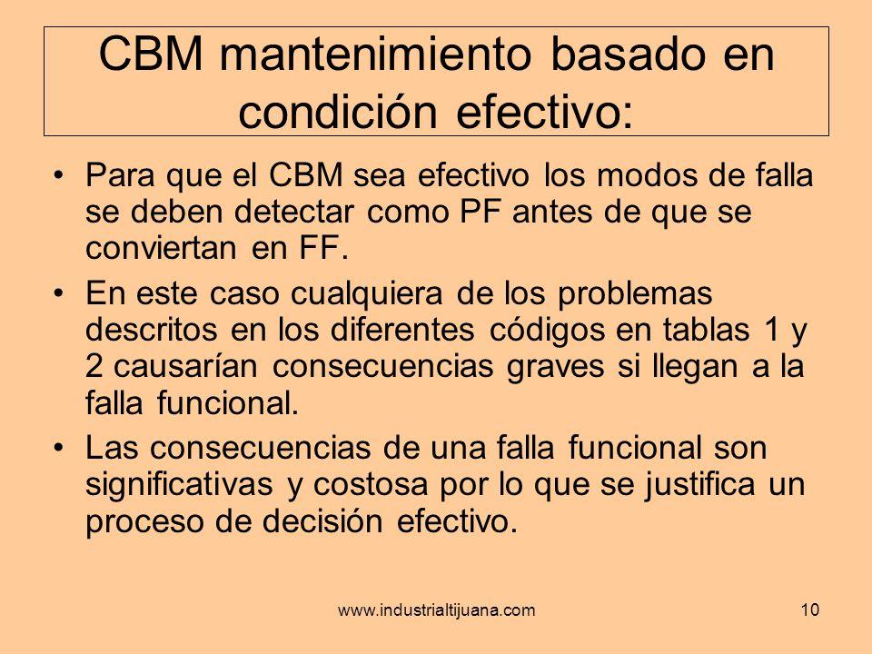 www.industrialtijuana.com10 CBM mantenimiento basado en condición efectivo: Para que el CBM sea efectivo los modos de falla se deben detectar como PF