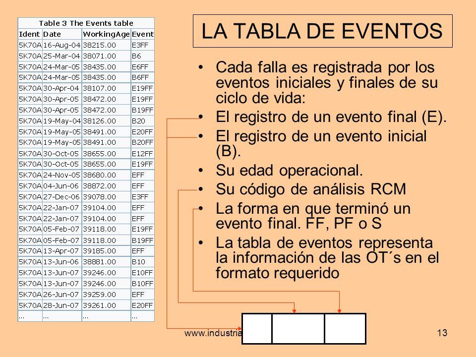 www.industrialtijuana.com13 LA TABLA DE EVENTOS Cada falla es registrada por los eventos iniciales y finales de su ciclo de vida: El registro de un ev