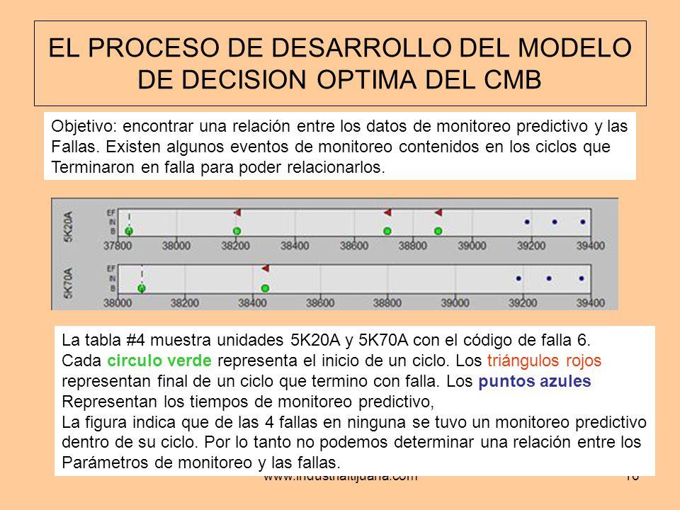 www.industrialtijuana.com16 EL PROCESO DE DESARROLLO DEL MODELO DE DECISION OPTIMA DEL CMB Objetivo: encontrar una relación entre los datos de monitor