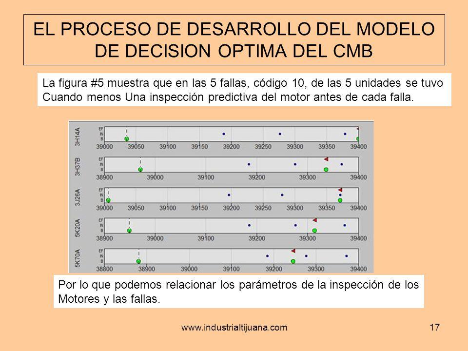 www.industrialtijuana.com17 EL PROCESO DE DESARROLLO DEL MODELO DE DECISION OPTIMA DEL CMB La figura #5 muestra que en las 5 fallas, código 10, de las