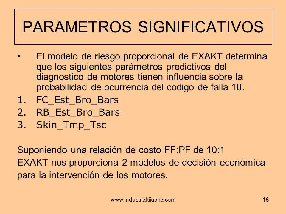 www.industrialtijuana.com18 PARAMETROS SIGNIFICATIVOS El modelo de riesgo proporcional de EXAKT determina que los siguientes parámetros predictivos de