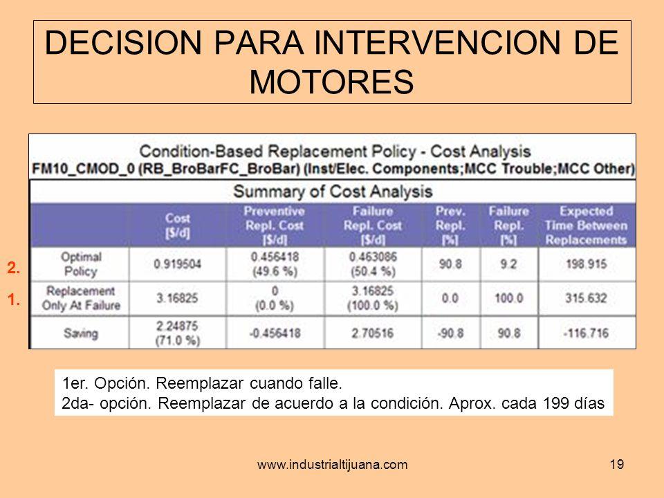 www.industrialtijuana.com19 DECISION PARA INTERVENCION DE MOTORES 1er. Opción. Reemplazar cuando falle. 2da- opción. Reemplazar de acuerdo a la condic
