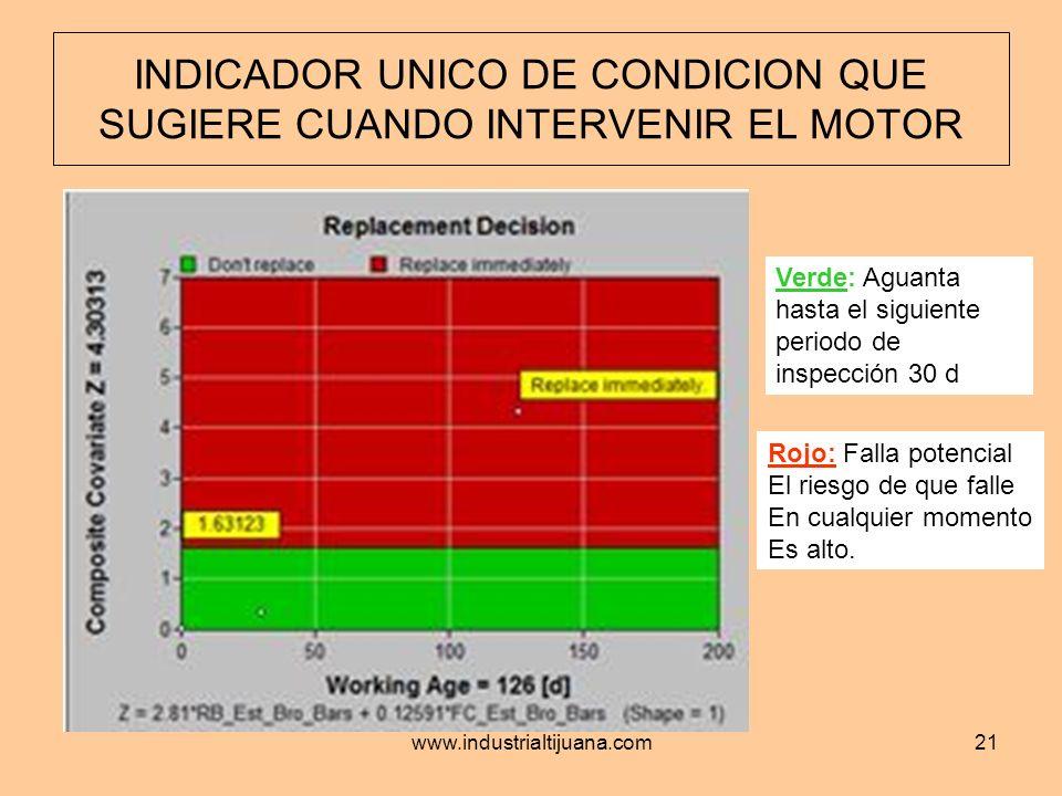 www.industrialtijuana.com21 INDICADOR UNICO DE CONDICION QUE SUGIERE CUANDO INTERVENIR EL MOTOR Verde: Aguanta hasta el siguiente periodo de inspecció