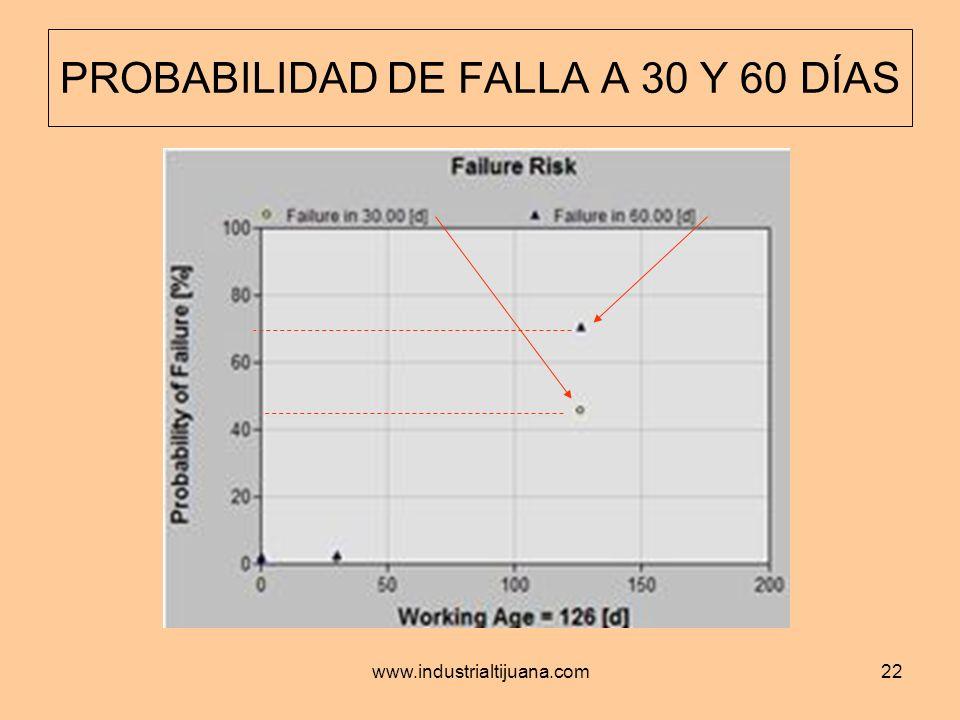 www.industrialtijuana.com22 PROBABILIDAD DE FALLA A 30 Y 60 DÍAS