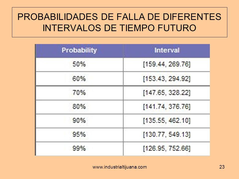 www.industrialtijuana.com23 PROBABILIDADES DE FALLA DE DIFERENTES INTERVALOS DE TIEMPO FUTURO