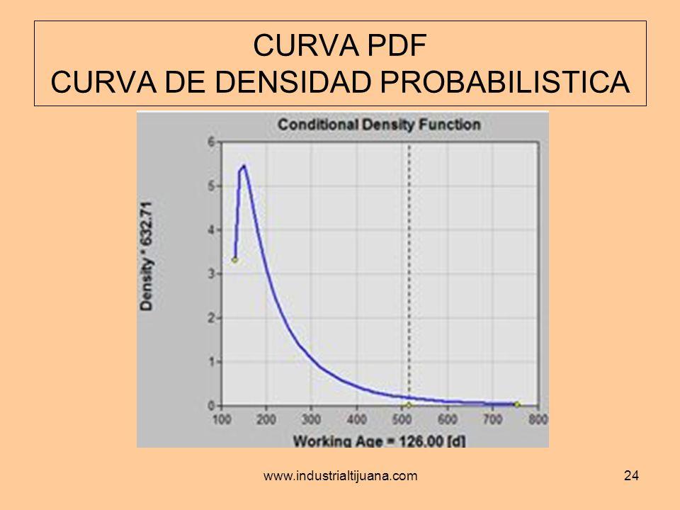 www.industrialtijuana.com24 CURVA PDF CURVA DE DENSIDAD PROBABILISTICA