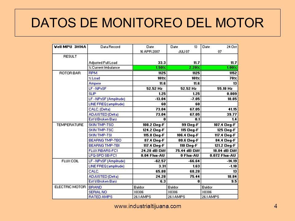 www.industrialtijuana.com5 DATOS DE ORDENES DE TRABAJO DEL CMMS Estos datos representan el historial de mantenimiento de11 unidades de bombeo cubriendo el periodo de Agosto 04, 2004 a Diciembre 17, 2007.