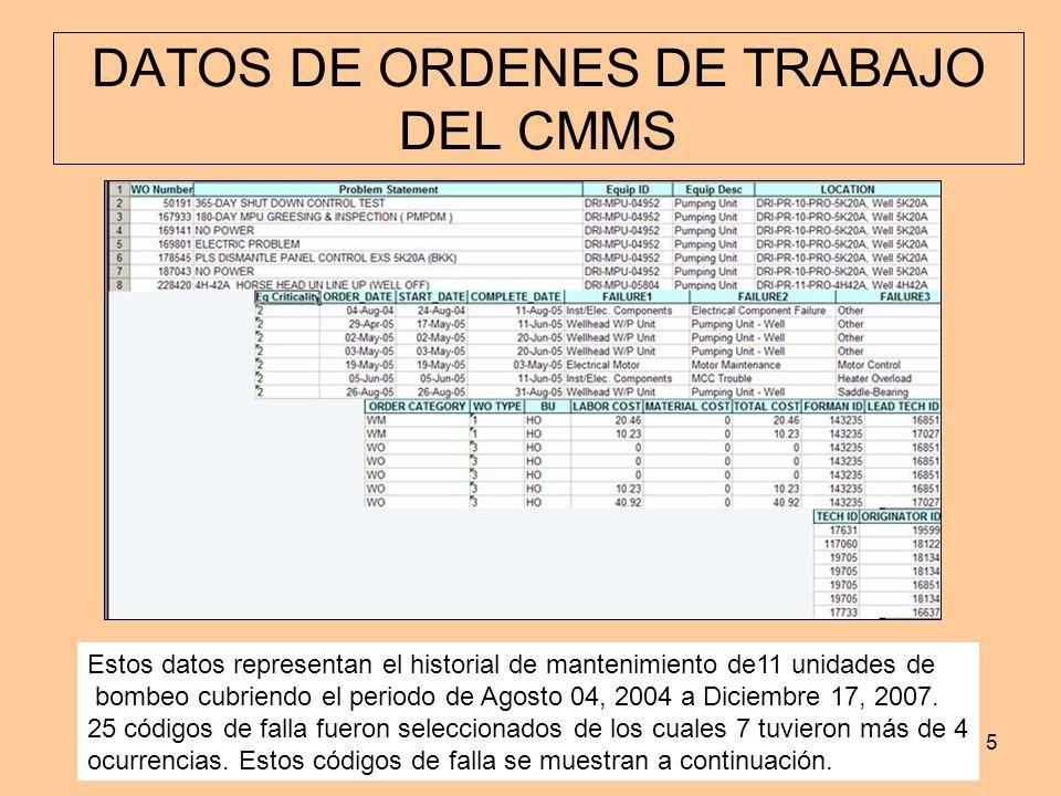 www.industrialtijuana.com5 DATOS DE ORDENES DE TRABAJO DEL CMMS Estos datos representan el historial de mantenimiento de11 unidades de bombeo cubriend
