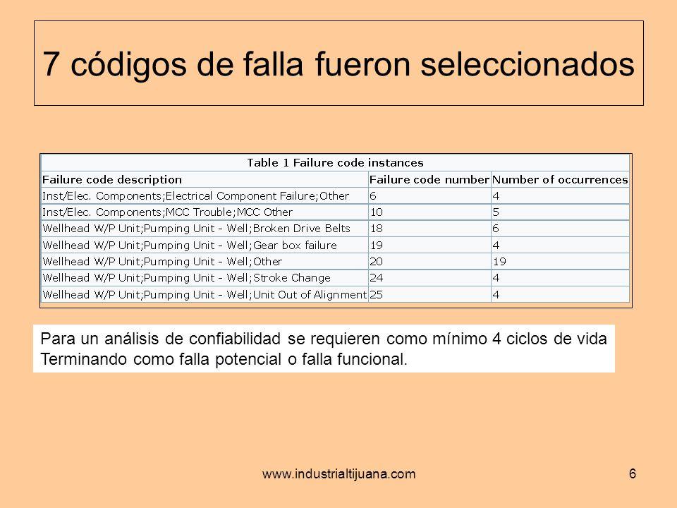 www.industrialtijuana.com6 7 códigos de falla fueron seleccionados Para un análisis de confiabilidad se requieren como mínimo 4 ciclos de vida Termina