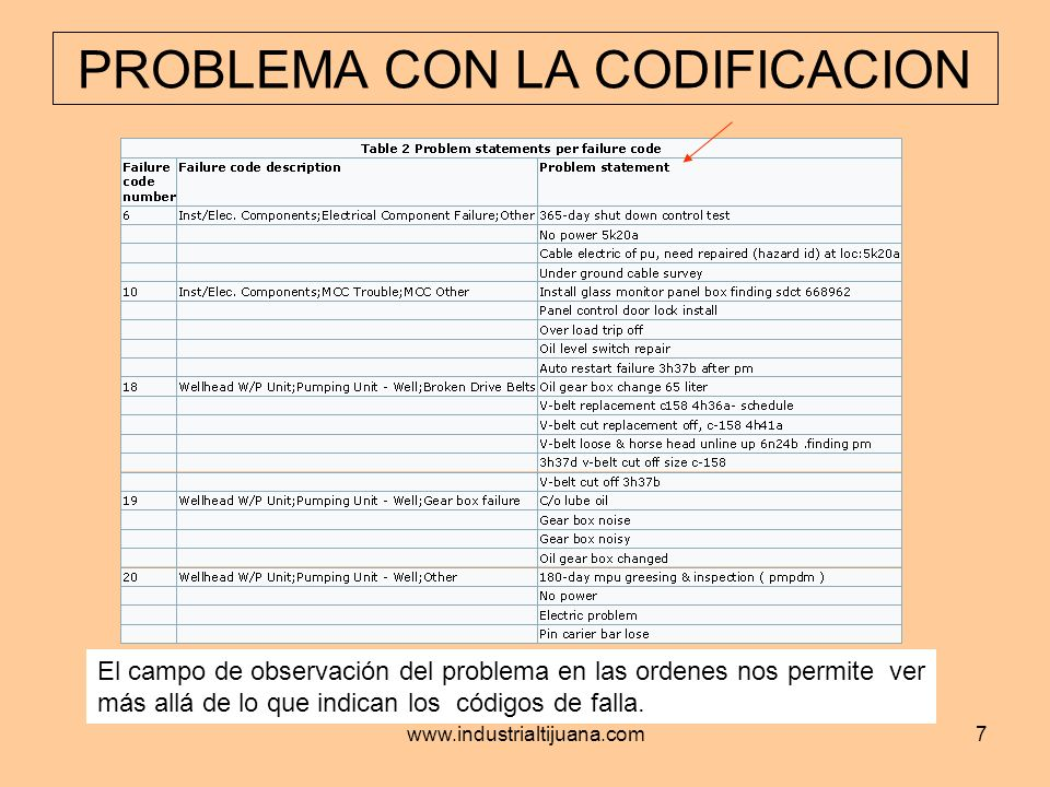 www.industrialtijuana.com8 La tabla #2 proporciona el número de problemas observados por cada código Como se puede determinar lo que realmente se encontró de los códigos Convencionales, si cada uno tiene descripciones de diferentes modos de falla.???