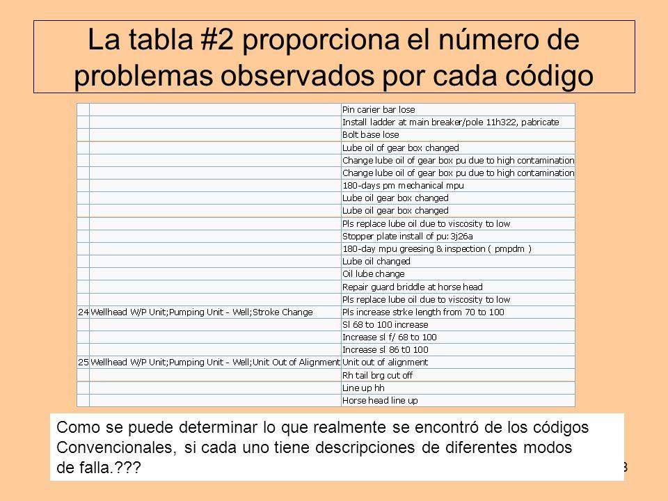 www.industrialtijuana.com8 La tabla #2 proporciona el número de problemas observados por cada código Como se puede determinar lo que realmente se enco
