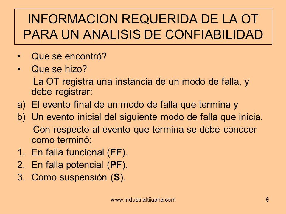 www.industrialtijuana.com20 ANALISIS DE SENSIBILIDAD DE LA PROPORCION DE COSTOS (FF:PF)