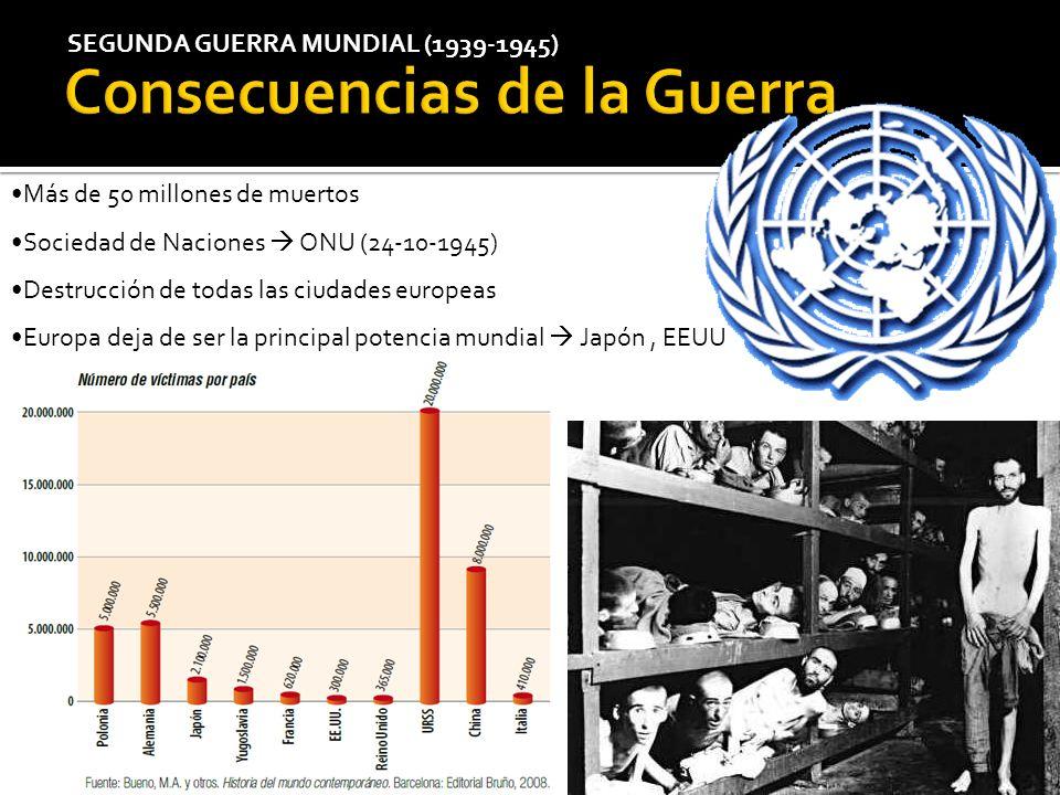 Más de 50 millones de muertos Sociedad de Naciones ONU (24-10-1945) Destrucción de todas las ciudades europeas Europa deja de ser la principal potenci