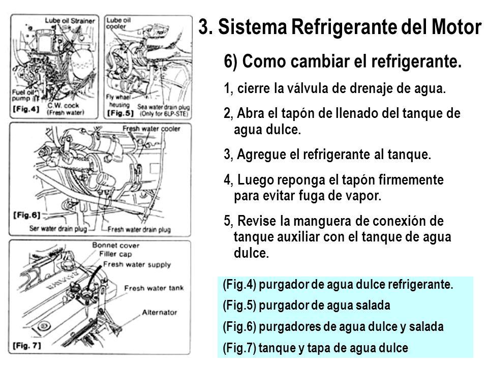3. Sistema Refrigerante del Motor 6) Como cambiar el refrigerante. 1, cierre la válvula de drenaje de agua. 2, Abra el tapón de llenado del tanque de
