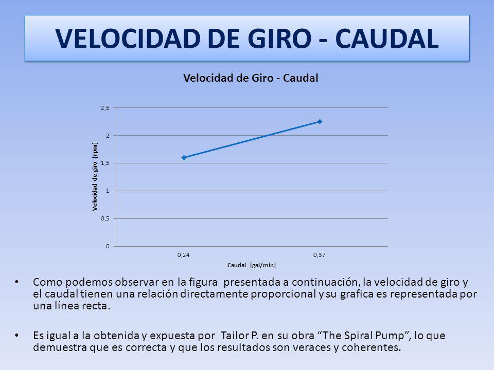 CALCULO DE CAUDAL Este caudal, así como el resto resultados de caudal se obtuvieron utilizando los datos presentados anteriormente