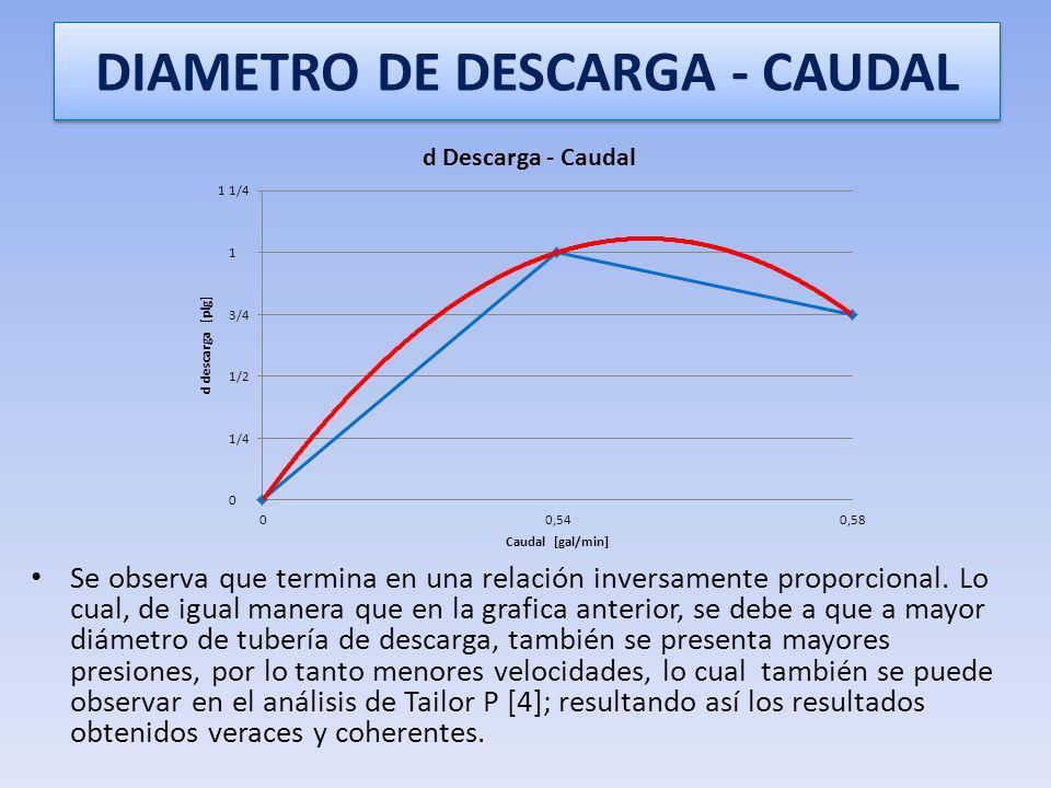 NUMERO DE ESPIRAS - CAUDAL Se observa una curva que termina en una relación inversamente proporcional, igual a la expuesta por Sadek Z. Kassab en su o